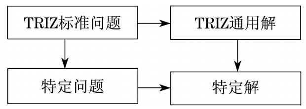 "triz理论在""数据结构""多媒体教学中的应用"